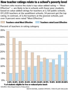 Poverty and Teacher Effectiveness