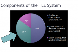 TLE Components